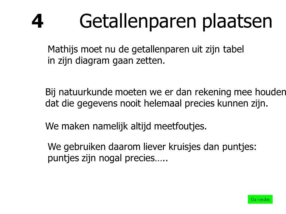 3 Handige getallen Ga verder Voor Mathijs komt dat er dus zó uit te zien: t (dag) l (cm) 214 423 627,5 830 1032 1233,5 1434,5 < Je ziet, er hoeft niet per se bij elk hokje een getal.