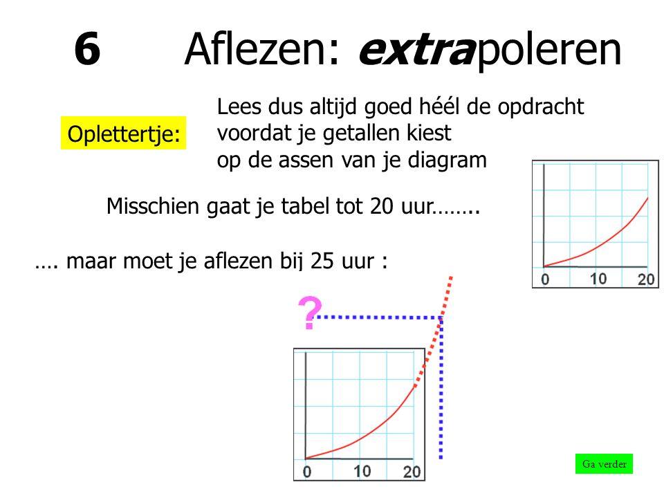 6 Aflezen: extra poleren Ga verder Uit de grafiek kun je ook Waarden buiten je meetgebied aflezen.