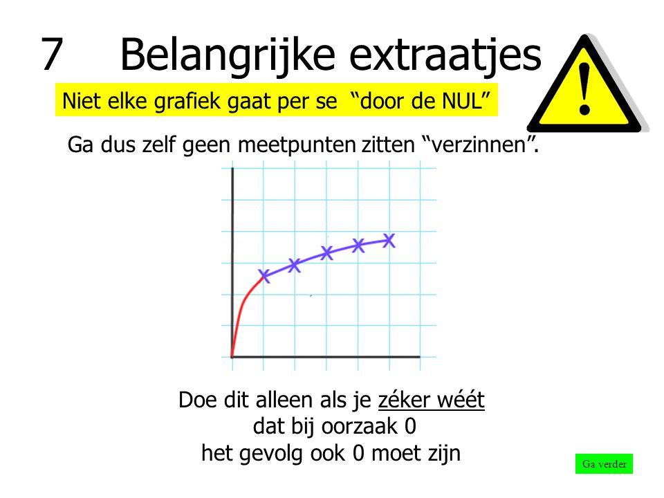 7 Belangrijke extraatjes Teken je grafiek niet voorbij je eerste en laatste meetpunten.