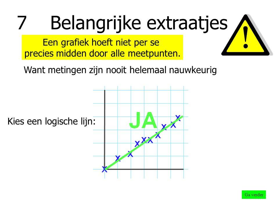 7 Belangrijke extraatjes Ga verder Niet elke grafiek gaat per se door de NUL Ga dus zelf geen meetpunten zitten verzinnen .