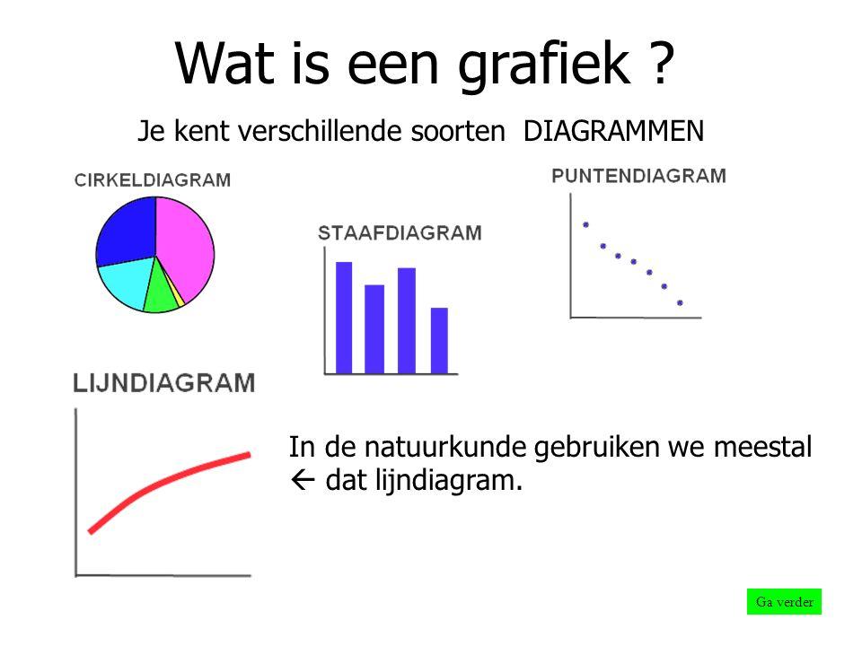 6 Aflezen: interpoleren Ga verder Uit de grafiek kun je nu tussenliggende waarden aflezen.