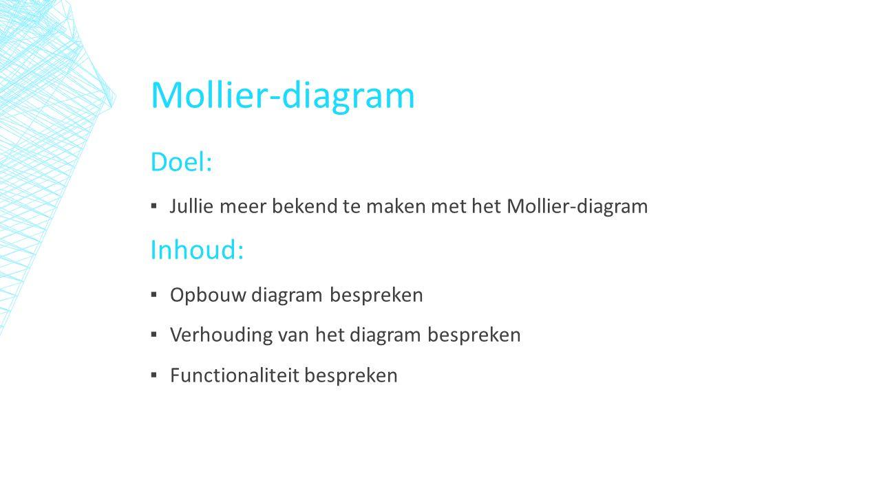 Mollier-diagram Doel: ▪ Jullie meer bekend te maken met het Mollier-diagram Inhoud: ▪ Opbouw diagram bespreken ▪ Verhouding van het diagram bespreken ▪ Functionaliteit bespreken