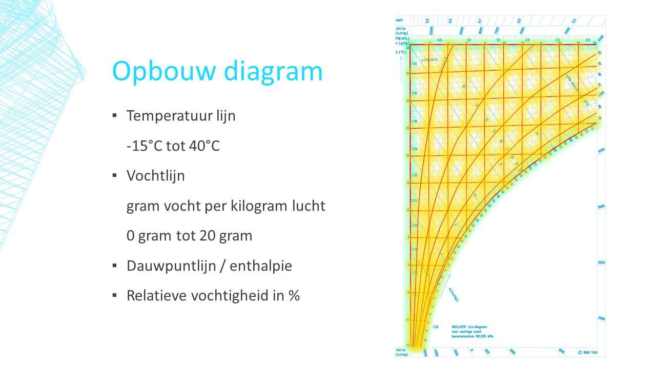 Opbouw diagram ▪ Temperatuur lijn -15°C tot 40°C ▪ Vochtlijn gram vocht per kilogram lucht 0 gram tot 20 gram ▪ Dauwpuntlijn / enthalpie ▪ Relatieve vochtigheid in %