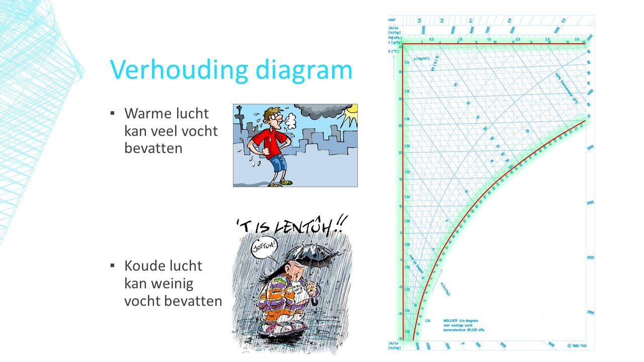 Verhouding diagram ▪ Warme lucht kan veel vocht bevatten ▪ Koude lucht kan weinig vocht bevatten