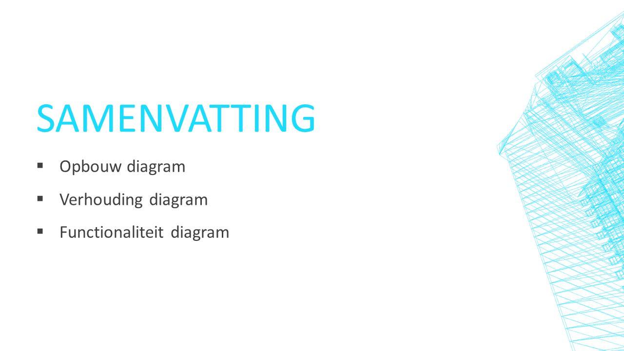 SAMENVATTING  Opbouw diagram  Verhouding diagram  Functionaliteit diagram