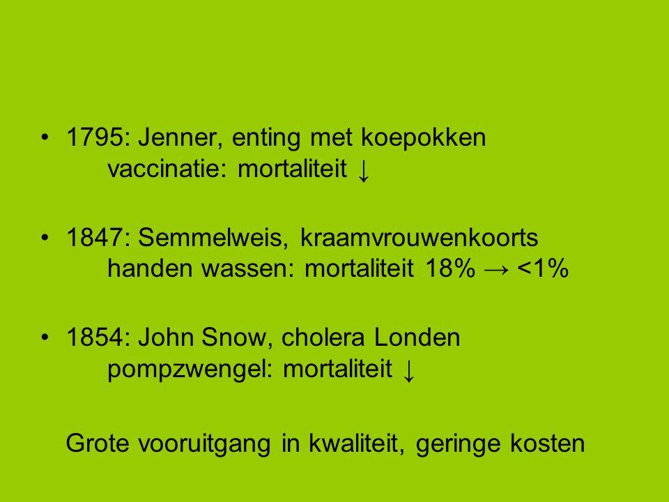 1795: Jenner, enting met koepokken vaccinatie: mortaliteit ↓ 1847: Semmelweis, kraamvrouwenkoorts handen wassen: mortaliteit 18% → <1% 1854: John Snow, cholera Londen pompzwengel: mortaliteit ↓ Grote vooruitgang in kwaliteit, geringe kosten