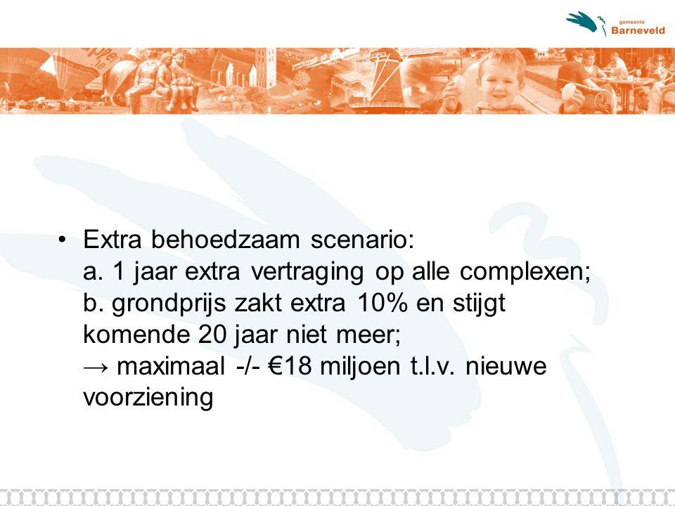 Extra behoedzaam scenario: a. 1 jaar extra vertraging op alle complexen; b. grondprijs zakt extra 10% en stijgt komende 20 jaar niet meer; → maximaal