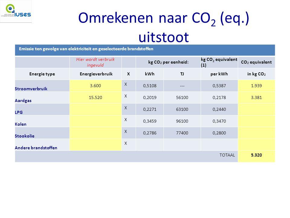 Omrekenen naar CO 2 (eq.) uitstoot Emissie ten gevolge van elektriciteit en geselecteerde brandstoffen Hier wordt verbruik ingevuld kg CO 2 per eenheid: kg CO 2 equivalent (1) CO 2 equivalent Energie typeEnergieverbruikXkWhTJper kWhin kg CO 2 Stroomverbruik 3.600 X 0,5108---0,53871.939 Aardgas 15.520 X 0,2019561000,21783.381 LPG X 0,2271631000,2440 Kolen X 0,3459961000,3470 Stookolie X 0,2786774000,2800 Andere brandstoffen X TOTAAL5.320