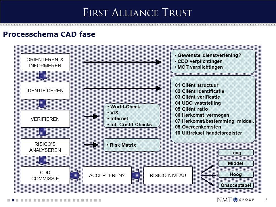 3 Processchema CAD fase ORIENTEREN & INFORMEREN VERIFIEREN RISICO'S ANALYSEREN Gewenste dienstverlening.