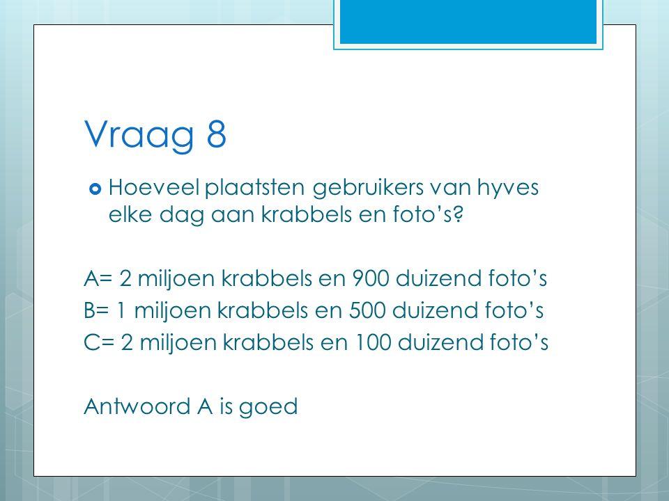 Vraag 8  Hoeveel plaatsten gebruikers van hyves elke dag aan krabbels en foto's.
