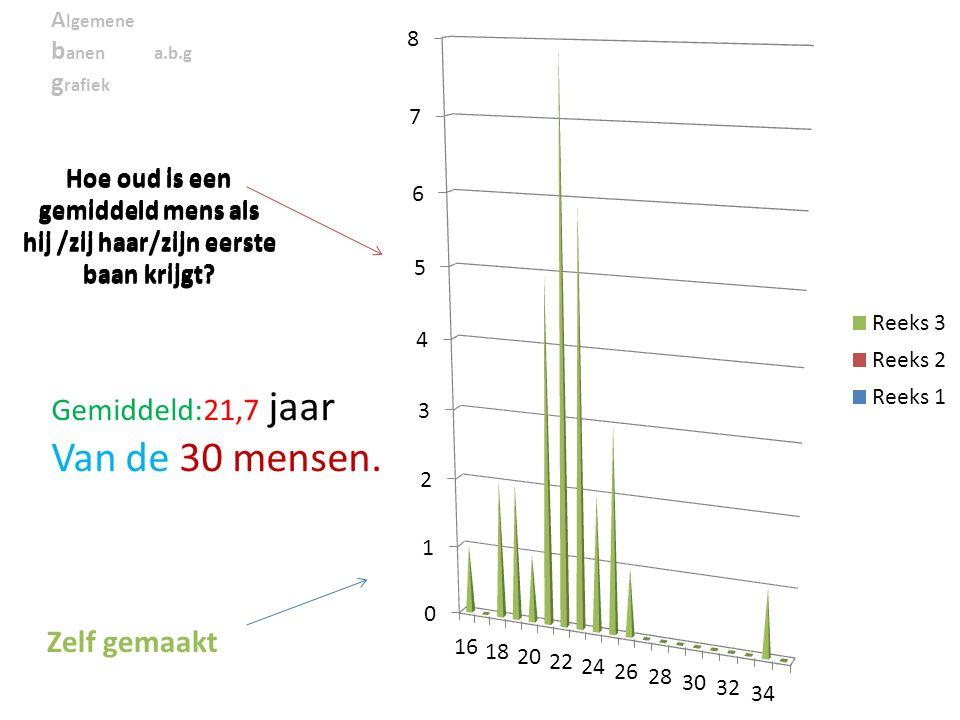 A lgemene b anen a.b.g g rafiek Hoe oud is een gemiddeld mens als hij /zij haar/zijn eerste baan krijgt.