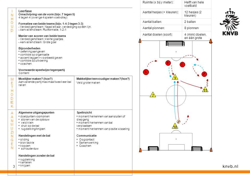 3 M E T H O D IE K Moeilijker maken? (hoe?) Aanvallende partij maximaal twee keer bal raken Makkelijker/eenvoudiger maken?(hoe?) Veld groter maken A A