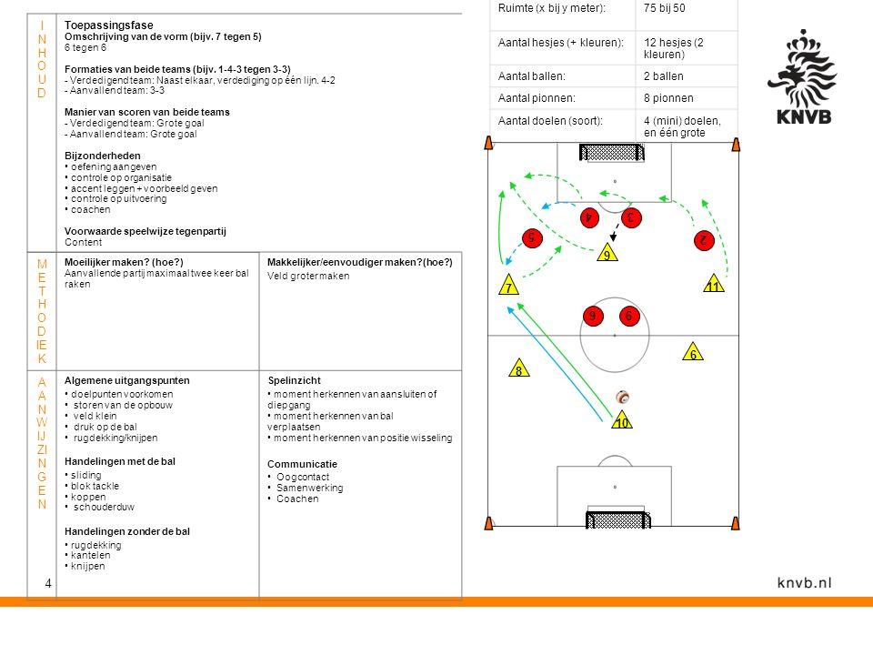 4 INHOUDINHOUD Toepassingsfase Omschrijving van de vorm (bijv. 7 tegen 5) 6 tegen 6 Formaties van beide teams (bijv. 1-4-3 tegen 3-3) - Verdedigend te