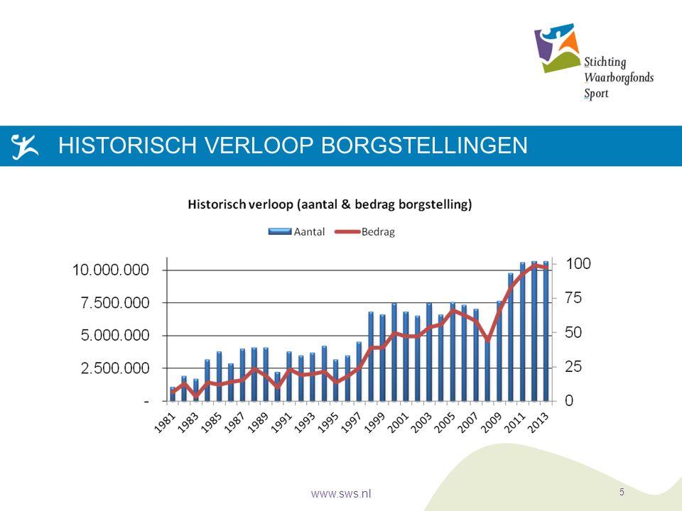 HISTORISCH VERLOOP BORGSTELLINGEN www.sws.nl 5