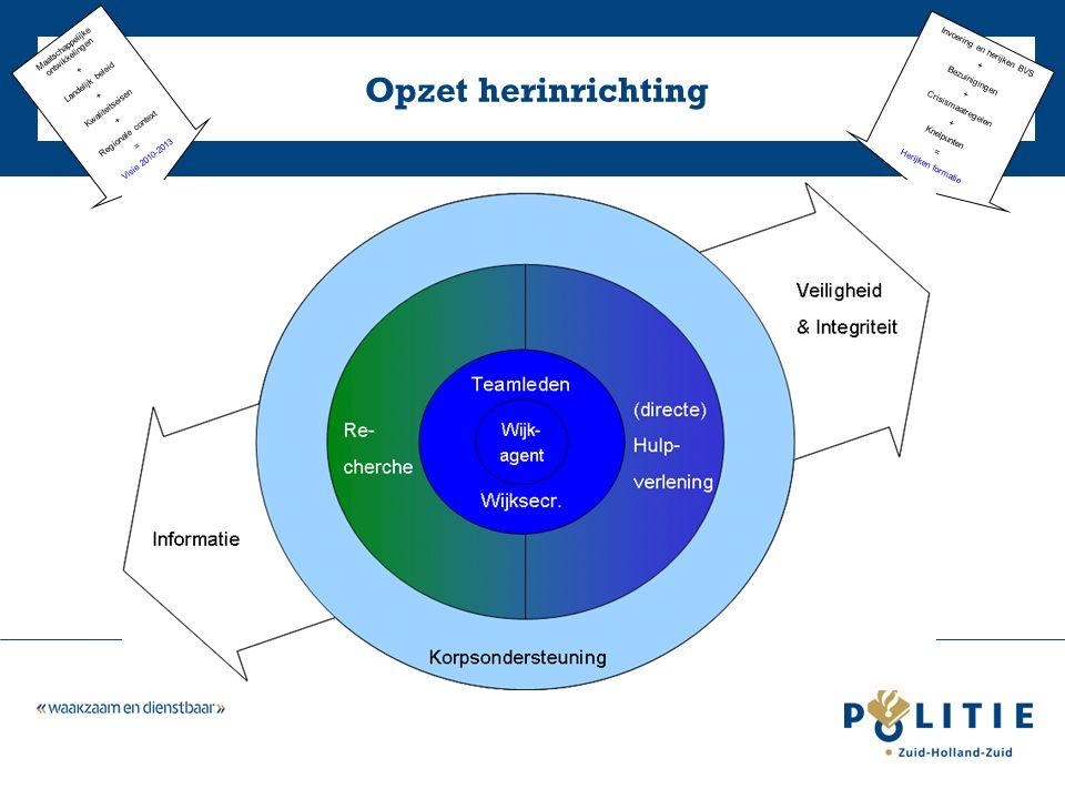 Opzet herinrichting Invoering en herijken BVS + Bezuinigingen + Crisismaatregelen + Knelpunten = Herijken formatie Maatschappelijke ontwikkelingen + Landelijk beleid + Kwaliteitseisen + Regionale context = Visie 2010-2013