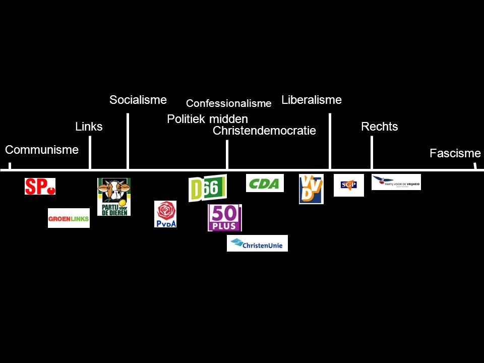13 Communisme LiberalismeSocialisme RechtsLinks Fascisme Christendemocratie Politiek midden Confessionalisme