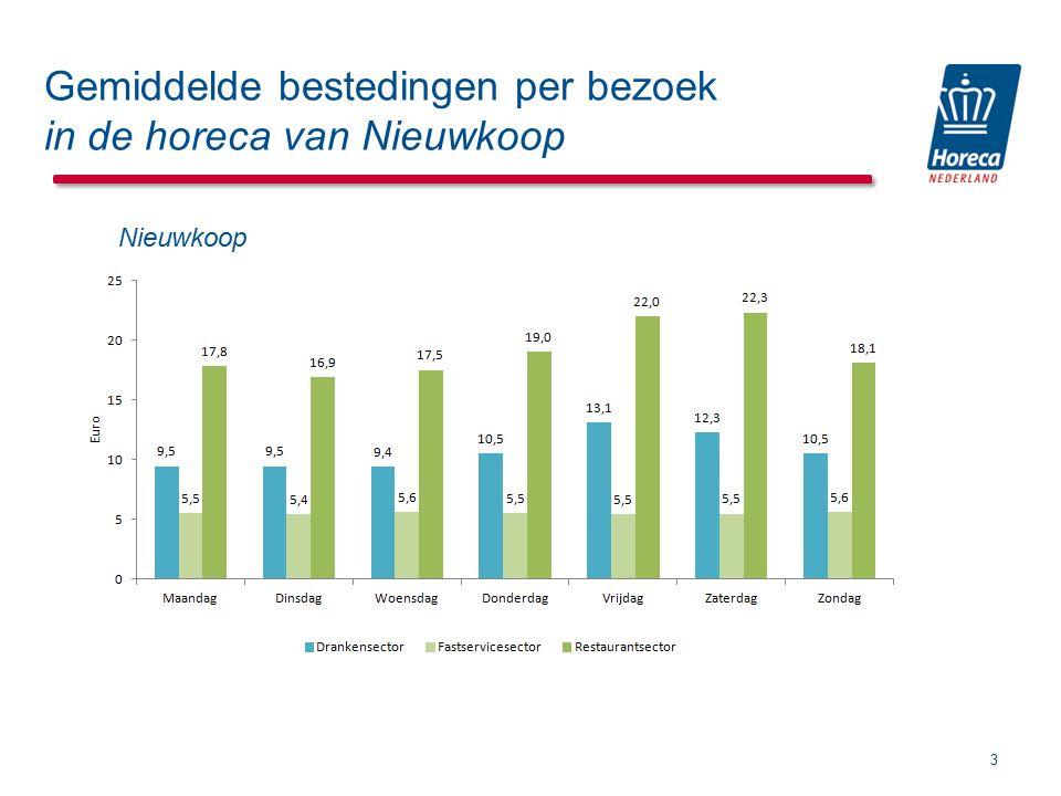 Gemiddelde bestedingen per bezoek in de horeca van Nieuwkoop 3 Onderzoek overstapgedrag Internetenquête, respons 643 Nieuwkoop