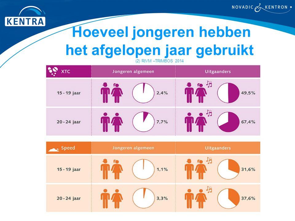 Hoeveel jongeren hebben het afgelopen jaar gebruikt (2) RIVM –TRIMBOS 2014