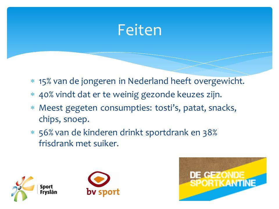  15% van de jongeren in Nederland heeft overgewicht.  40% vindt dat er te weinig gezonde keuzes zijn.  Meest gegeten consumpties: tosti's, patat, s