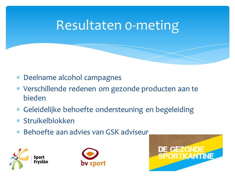  Deelname alcohol campagnes  Verschillende redenen om gezonde producten aan te bieden  Geleidelijke behoefte ondersteuning en begeleiding  Struike