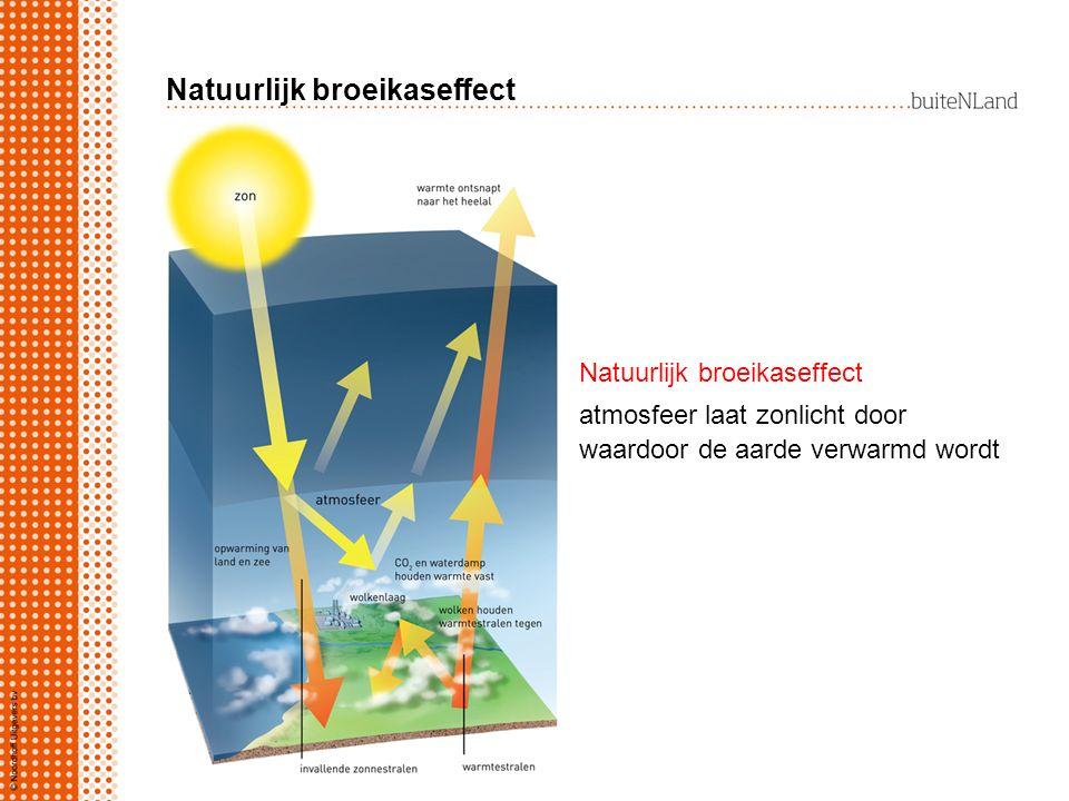 Natuurlijk broeikaseffect atmosfeer laat zonlicht door waardoor de aarde verwarmd wordt