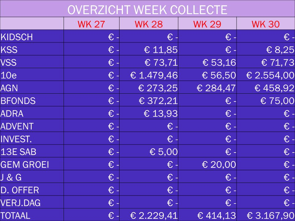 OVERZICHT WEEK COLLECTE WK 27WK 28WK 29WK 30 KIDSCH € - KSS € - € 11,85 € - € 8,25 VSS € - € 73,71 € 53,16 € 71,73 10e € - € 1.479,46 € 56,50 € 2.554,00 AGN € - € 273,25 € 284,47 € 458,92 BFONDS € - € 372,21 € - € 75,00 ADRA € - € 13,93 € - ADVENT € - INVEST.