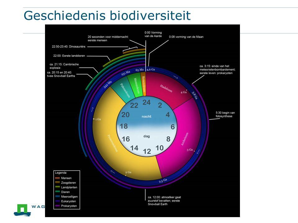 Geschiedenis biodiversiteit