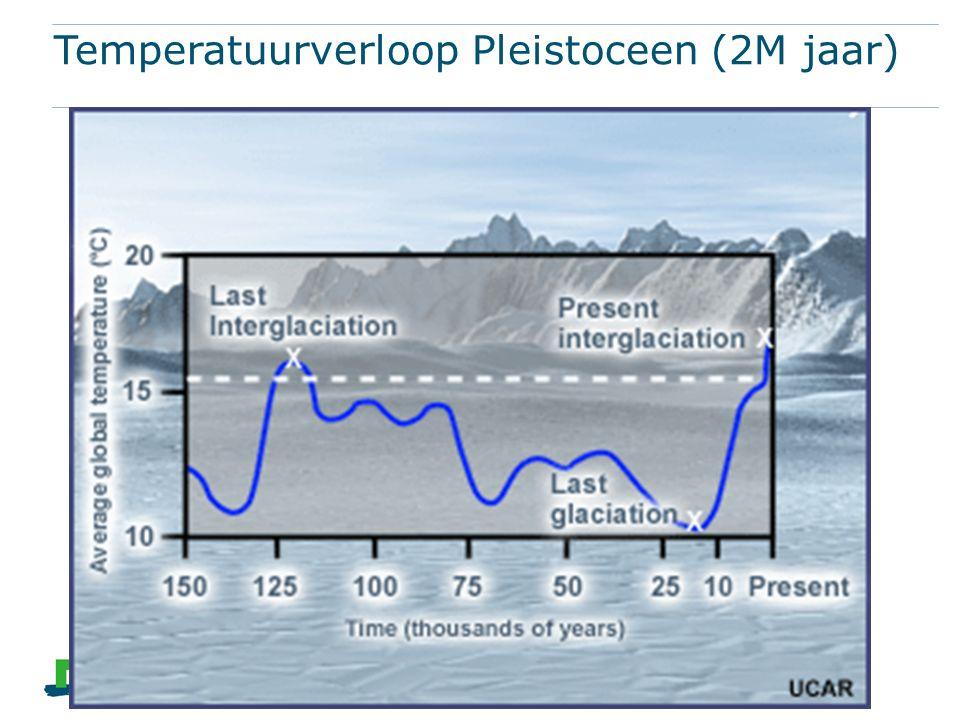 Temperatuurverloop Pleistoceen (2M jaar)
