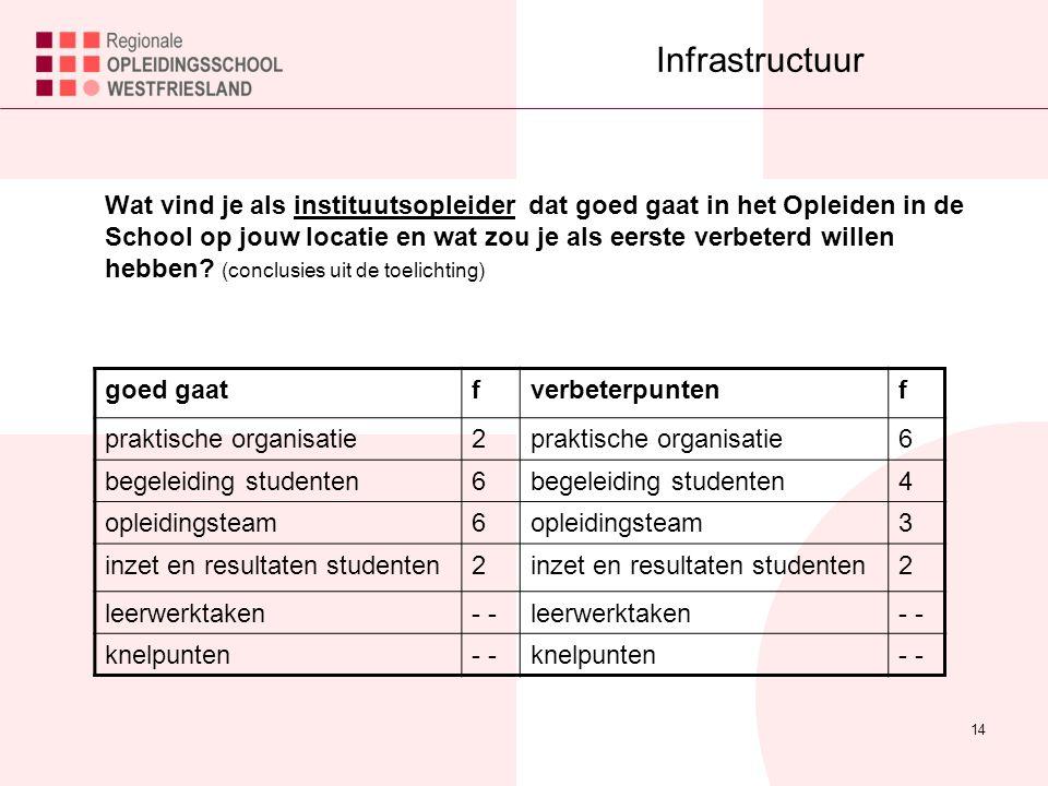 14 Infrastructuur Wat vind je als instituutsopleider dat goed gaat in het Opleiden in de School op jouw locatie en wat zou je als eerste verbeterd willen hebben.