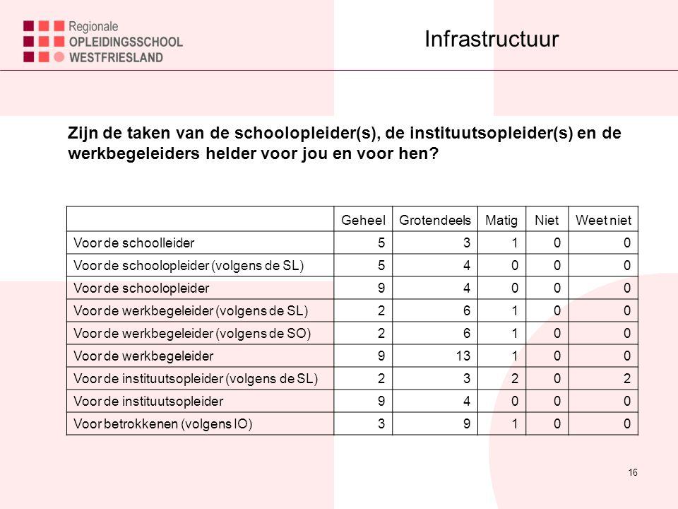 16 Infrastructuur Zijn de taken van de schoolopleider(s), de instituutsopleider(s) en de werkbegeleiders helder voor jou en voor hen.