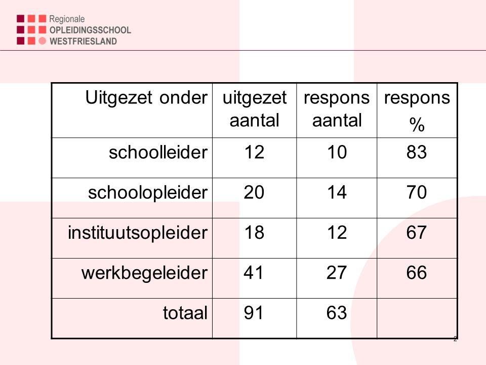 2 Uitgezet onderuitgezet aantal respons aantal respons % schoolleider121083 schoolopleider201470 instituutsopleider181267 werkbegeleider412766 totaal9163