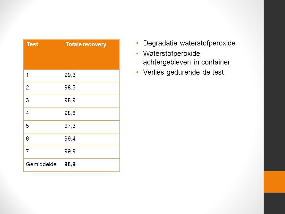 TestTotale recovery 199,3 298,5 398,9 498,8 597,3 699,4 799,9 Gemiddelde98,9 Degradatie waterstofperoxide Waterstofperoxide achtergebleven in container Verlies gedurende de test