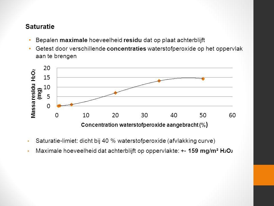Bepalen maximale hoeveelheid residu dat op plaat achterblijft Getest door verschillende concentraties waterstofperoxide op het oppervlak aan te brengen Saturatie Saturatie-limiet: dicht bij 40 % waterstofperoxide (afvlakking curve) Maximale hoeveelheid dat achterblijft op oppervlakte: +- 159 mg/m² H 2 O 2
