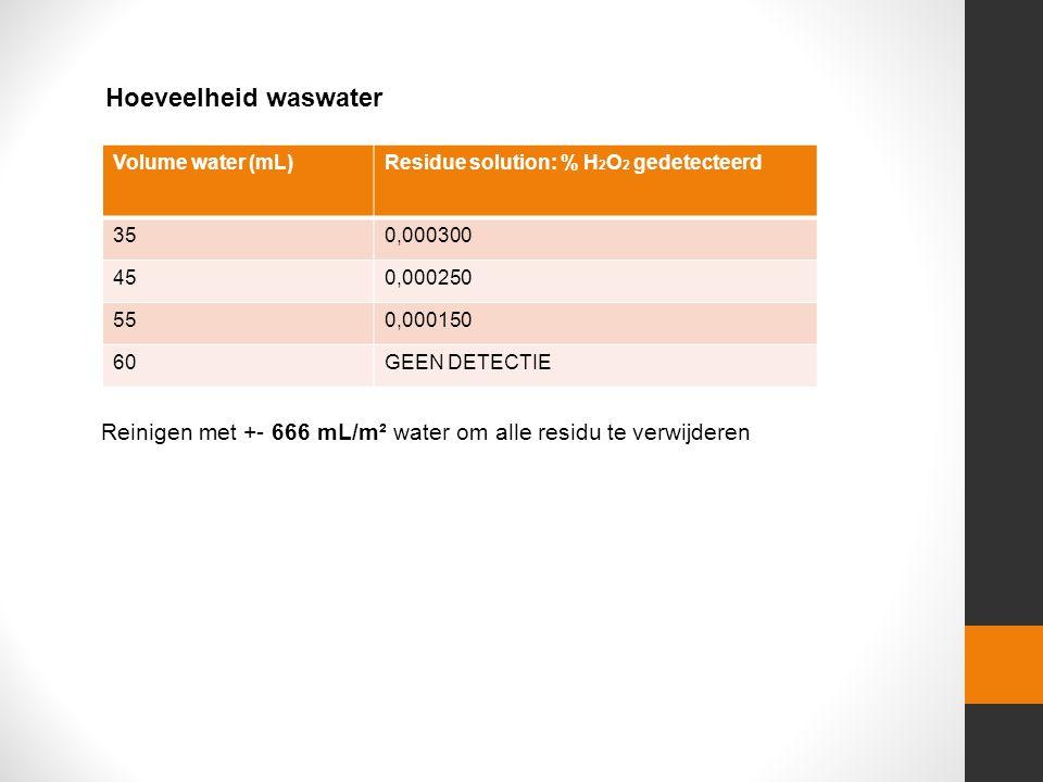 Hoeveelheid waswater Volume water (mL)Residue solution: % H 2 O 2 gedetecteerd 350,000300 450,000250 550,000150 60GEEN DETECTIE Reinigen met +- 666 mL
