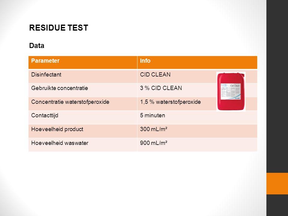 Data ParameterInfo DisinfectantCID CLEAN Gebruikte concentratie3 % CID CLEAN Concentratie waterstofperoxide1,5 % waterstofperoxide Contacttijd5 minuten Hoeveelheid product300 mL/m² Hoeveelheid waswater900 mL/m² RESIDUE TEST