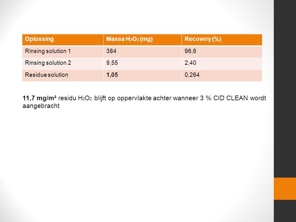 OplossingMassa H 2 O 2 (mg)Recovery (%) Rinsing solution 138496,6 Rinsing solution 29,552,40 Residue solution1,050,264 11,7 mg/m² residu H 2 O 2 blijft op oppervlakte achter wanneer 3 % CID CLEAN wordt aangebracht