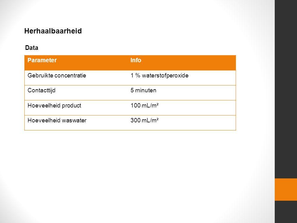 Herhaalbaarheid ParameterInfo Gebruikte concentratie1 % waterstofperoxide Contacttijd5 minuten Hoeveelheid product100 mL/m² Hoeveelheid waswater300 mL/m² Data