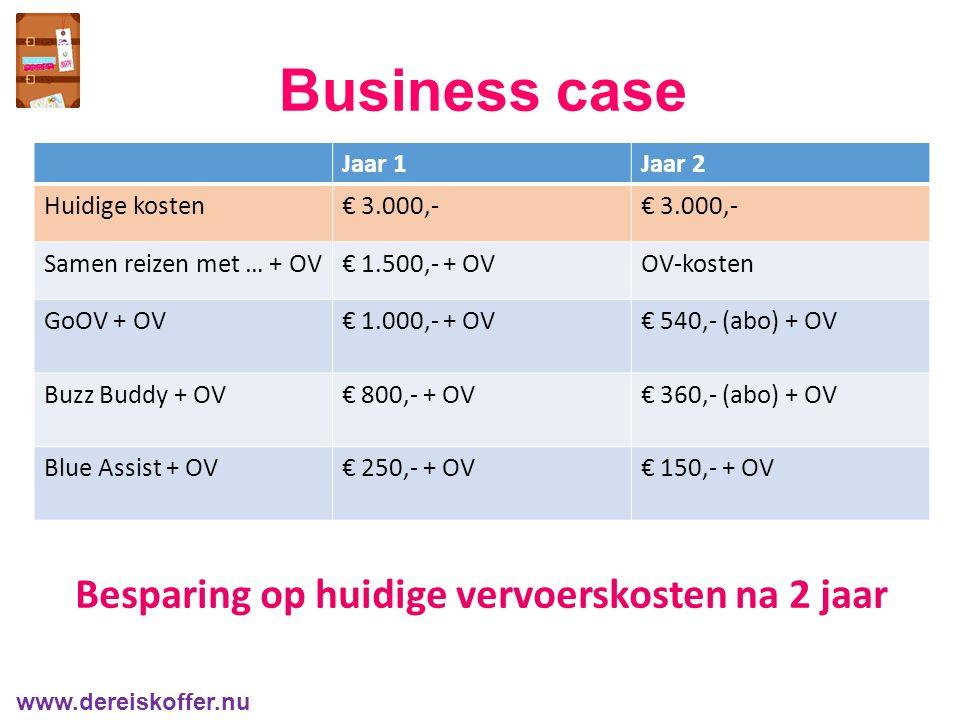Business case www.dereiskoffer.nu Besparing op huidige vervoerskosten na 2 jaar Jaar 1Jaar 2 Huidige kosten€ 3.000,- Samen reizen met … + OV€ 1.500,- + OVOV-kosten GoOV + OV€ 1.000,- + OV€ 540,- (abo) + OV Buzz Buddy + OV€ 800,- + OV€ 360,- (abo) + OV Blue Assist + OV€ 250,- + OV€ 150,- + OV