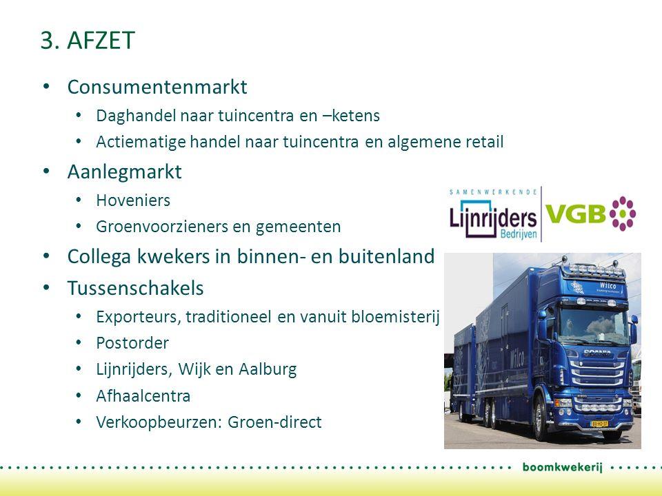 3. AFZET Consumentenmarkt Daghandel naar tuincentra en –ketens Actiematige handel naar tuincentra en algemene retail Aanlegmarkt Hoveniers Groenvoorzi