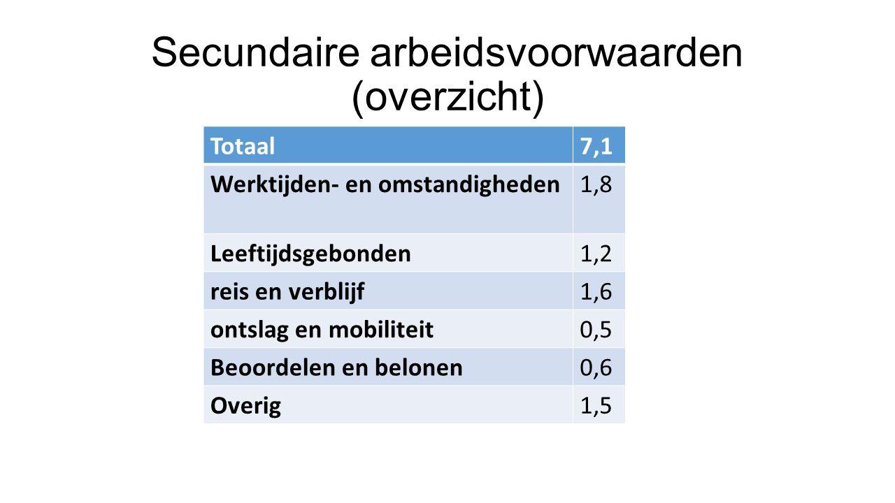 Secundaire arbeidsvoorwaarden (overzicht) Totaal7,1 Werktijden- en omstandigheden1,8 Leeftijdsgebonden1,2 reis en verblijf1,6 ontslag en mobiliteit0,5 Beoordelen en belonen0,6 Overig1,5