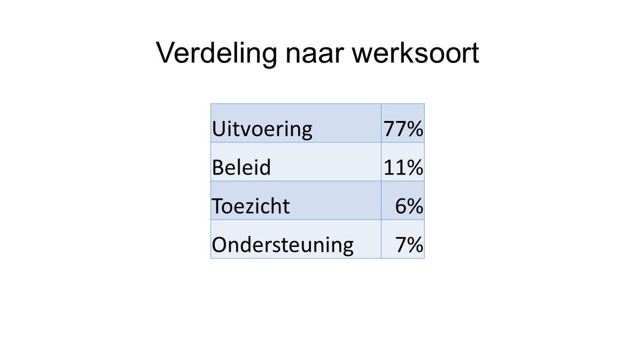 Verdeling naar werksoort Uitvoering77% Beleid11% Toezicht6% Ondersteuning7%