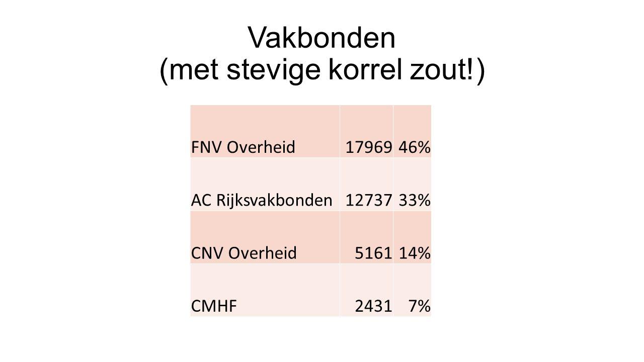 Vakbonden (met stevige korrel zout!) FNV Overheid1796946% AC Rijksvakbonden1273733% CNV Overheid516114% CMHF24317%