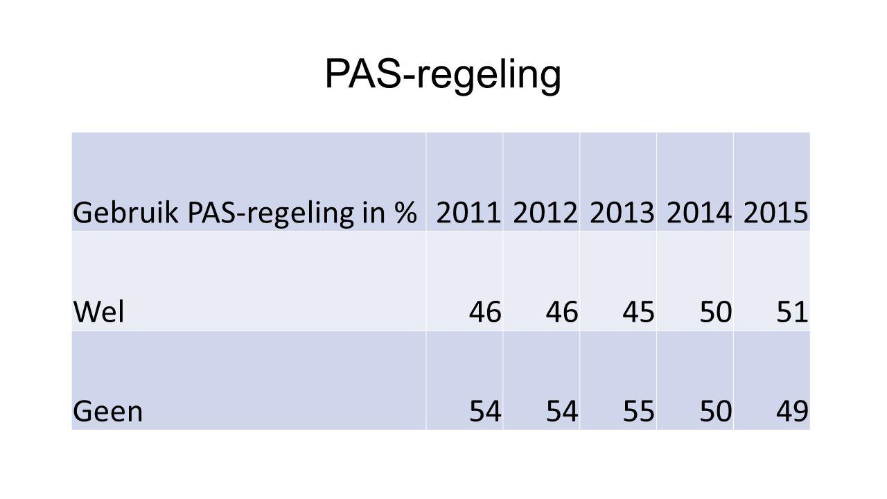 PAS-regeling Gebruik PAS-regeling in %20112012201320142015 Wel46 455051 Geen54 555049