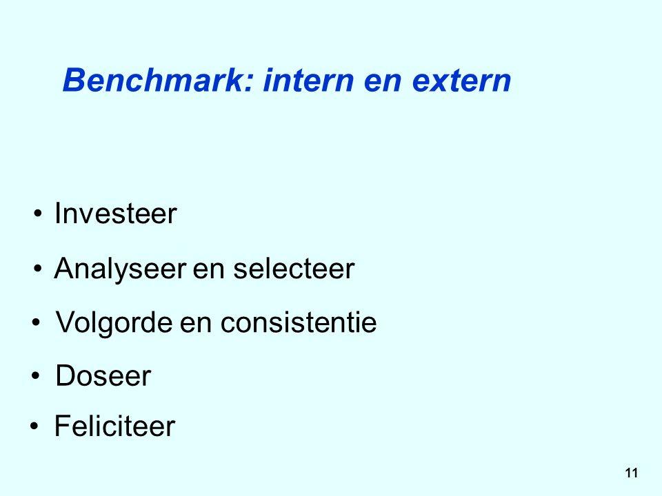 Volgorde en consistentie Investeer Analyseer en selecteer Benchmark: intern en extern Doseer Feliciteer 11