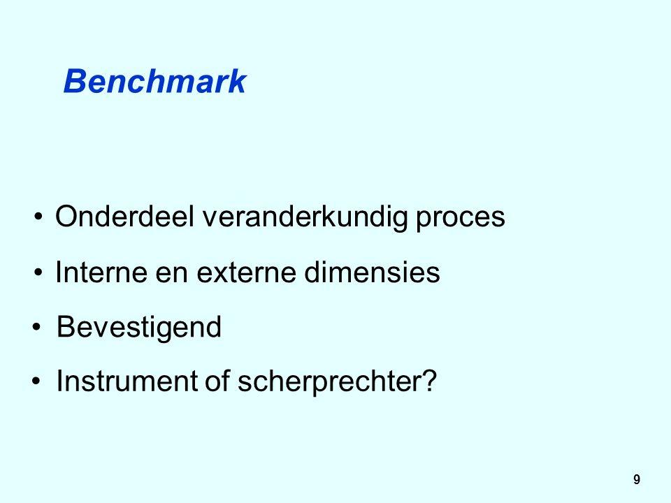 Bevestigend Onderdeel veranderkundig proces Interne en externe dimensies Benchmark Instrument of scherprechter.