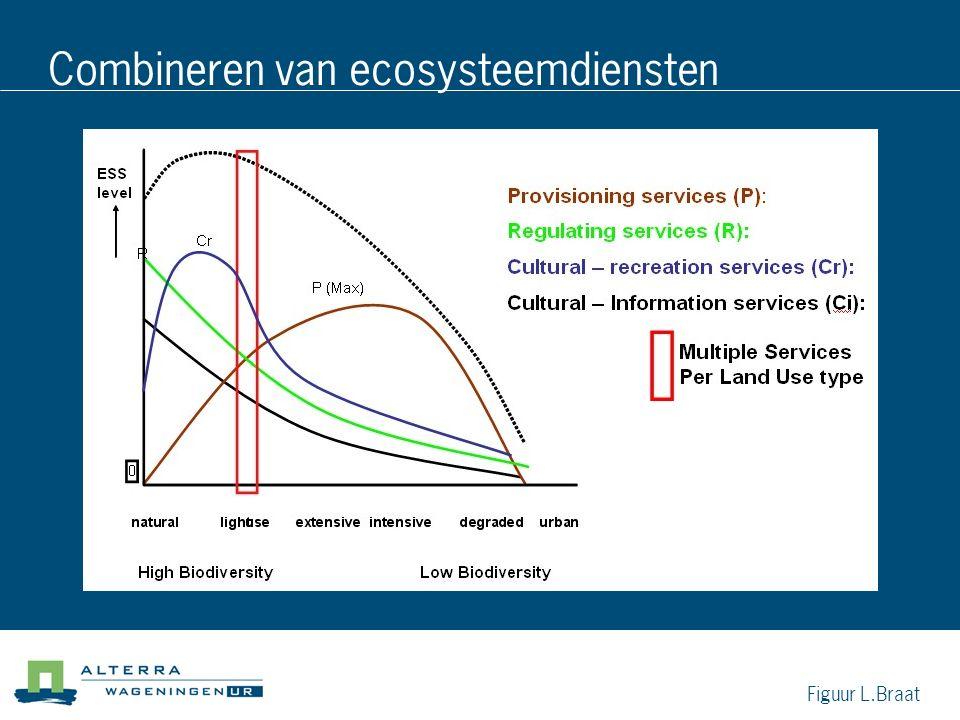 Combineren van ecosysteemdiensten Figuur L.Braat