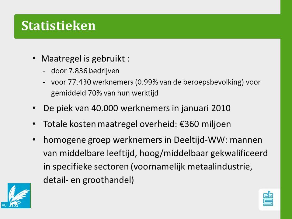 Statistieken Maatregel is gebruikt : ‐ door 7.836 bedrijven ‐ voor 77.430 werknemers (0.99% van de beroepsbevolking) voor gemiddeld 70% van hun werkti