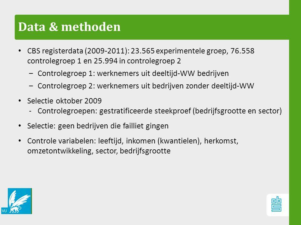 Data & methoden CBS registerdata (2009-2011): 23.565 experimentele groep, 76.558 controlegroep 1 en 25.994 in controlegroep 2 ‒Controlegroep 1: werknemers uit deeltijd-WW bedrijven ‒Controlegroep 2: werknemers uit bedrijven zonder deeltijd-WW Selectie oktober 2009 ‐ Controlegroepen: gestratificeerde steekproef (bedrijfsgrootte en sector) Selectie: geen bedrijven die failliet gingen Controle variabelen: leeftijd, inkomen (kwantielen), herkomst, omzetontwikkeling, sector, bedrijfsgrootte