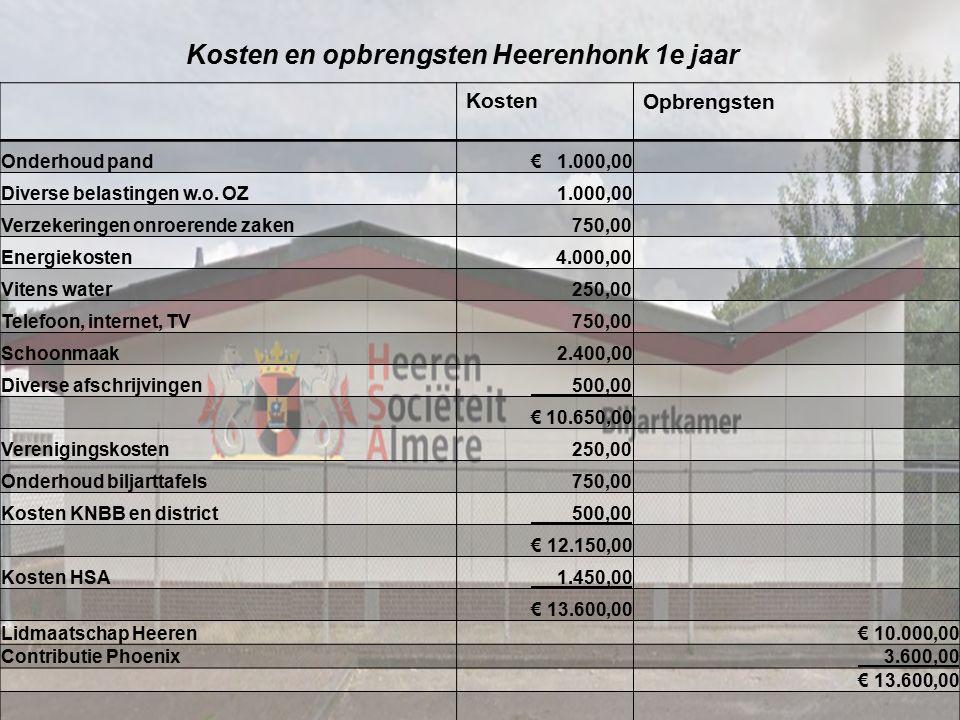 Kosten en opbrengsten Heerenhonk 1e jaar KostenOpbrengsten Onderhoud pand€ 1.000,00 Diverse belastingen w.o. OZ 1.000,00 Verzekeringen onroerende zake