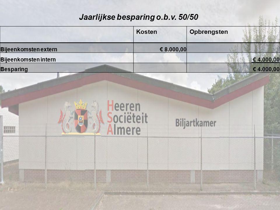 Jaarlijkse besparing o.b.v. 50/50 KostenOpbrengsten Bijeenkomsten extern € 8.000,00 Bijeenkomsten intern € 4.000,00 Besparing € 4.000,00